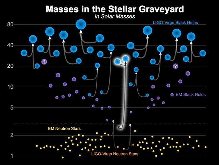trou noir masse etoile neutron