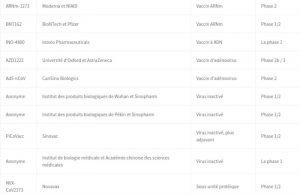liste vaccins covid-19 essais cliniques