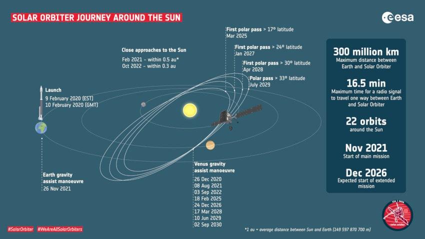 programme sonde solar orbiter ESA