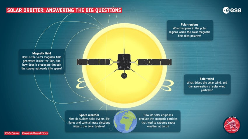 objectifs mission solar orbiter ESA