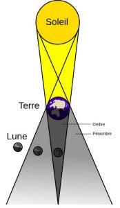 schéma éclipse lunaire pénombrale