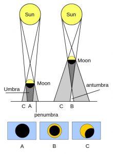 schéma types éclipses