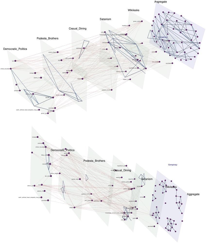 wikileaks graphe