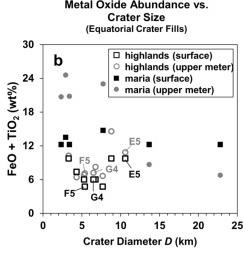abondance métaux zones lune cratères
