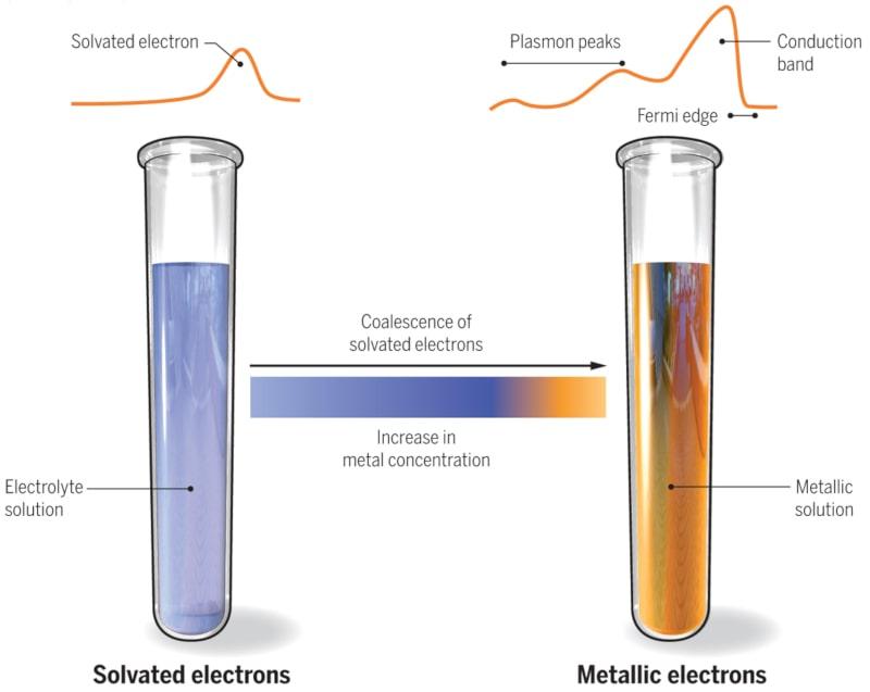 changement couleur ammoniac concentration électrons