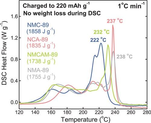 comparaison stabilité thermique batteries lithium