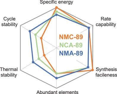 comparaison types batteries lithium
