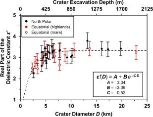 constante diélectrique taille cratères lune