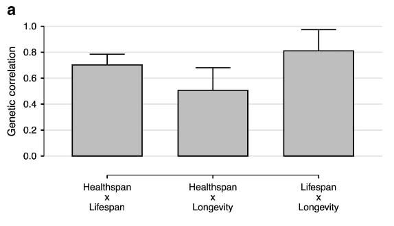 corrélation phénotypes vieillissement longévité