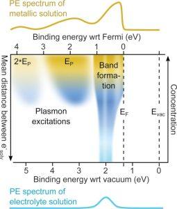 énergie liaison électrons concentration