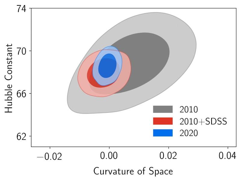 évolution données courbure expansion univers