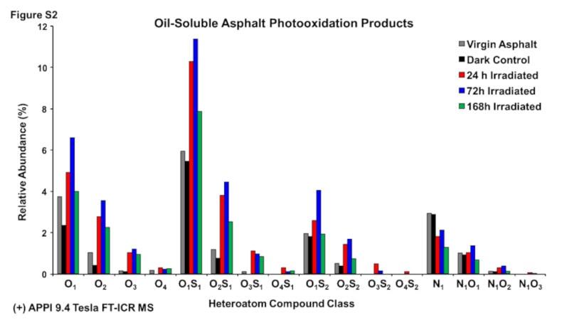 produits photo-oxydation liant asphalte