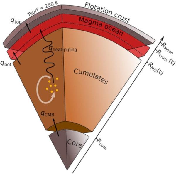 schéma évolution thermique Lune