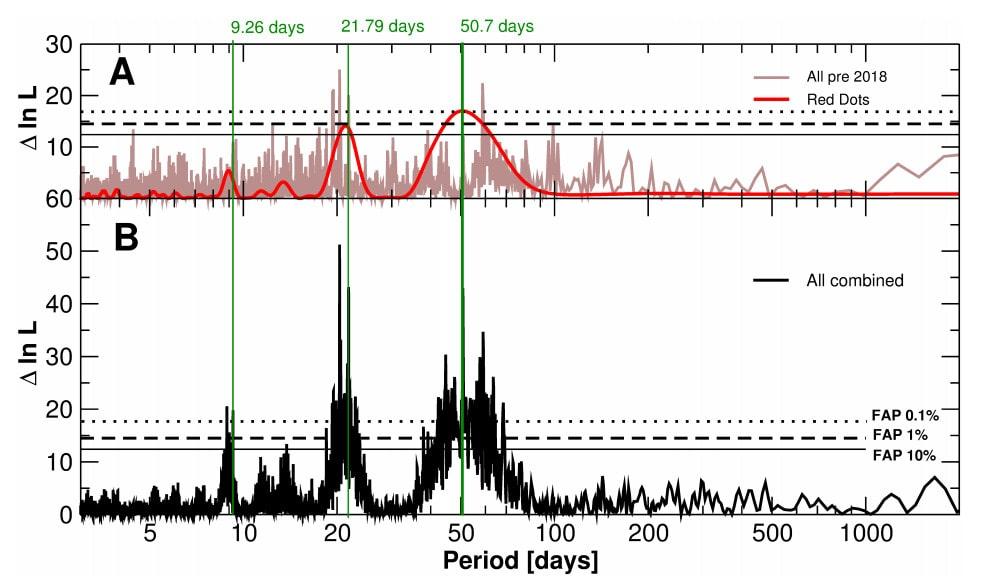 détection signaux périodiques exoplanètes