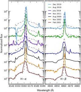 spectres lumineux disparition signal étoile