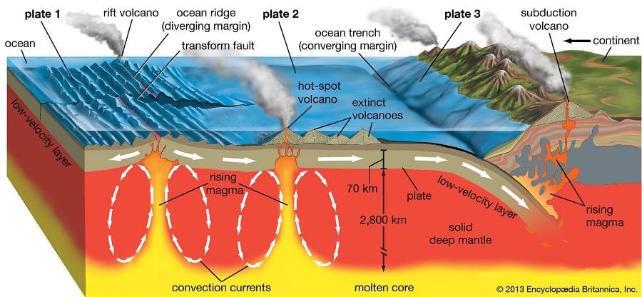 tectonique plaques