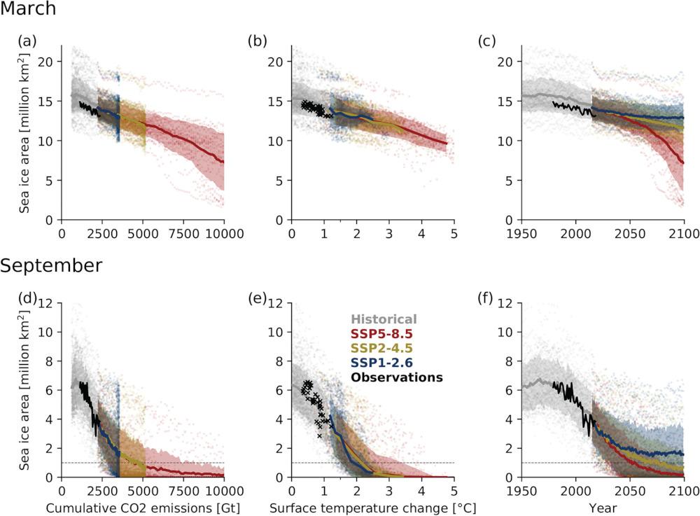 évolution glace arctique