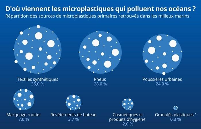 sources plastiques
