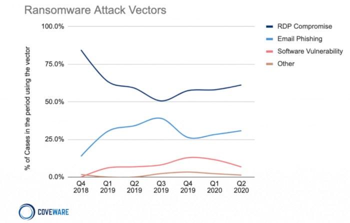 vecteurs attaques ransomwares