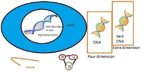 Télécommunication de dimensions de la brane sombre de l'ADN
