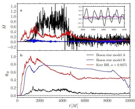 accretion magnitude trou noir etoile bosons