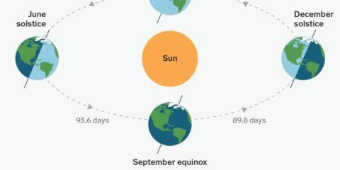 définition solstices équinoxes