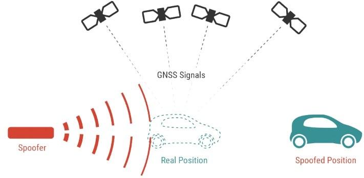 détournement signaux GPS spoofing position