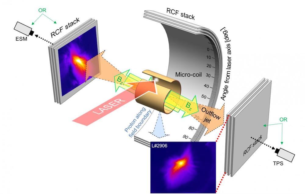 dispositif reconnexion magnetique simulation rayons x trous noirs