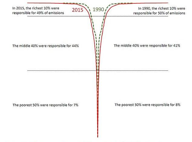 emissions 1 pourcent plus riches deux fois celles des 50 pourcent plus pauvres graphique oxfam