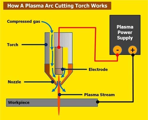 fonctionnement découpe torche plasma