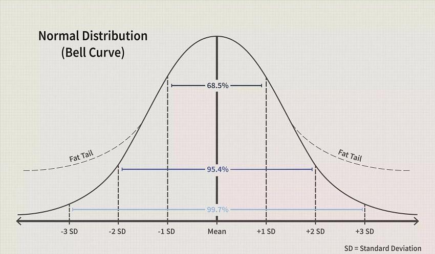 graphique courbe distribution normale grosse queue