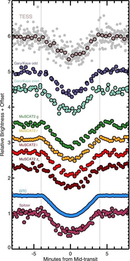 graphique courbes lumineuses planète méthode transit télescopes