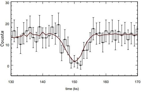graphique courbes lumineuses transit objet m51