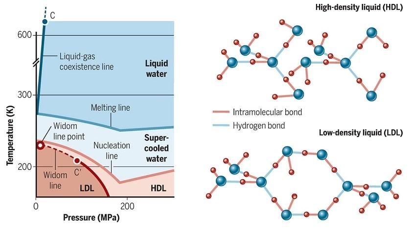graphique états surfusion eau densité température pression