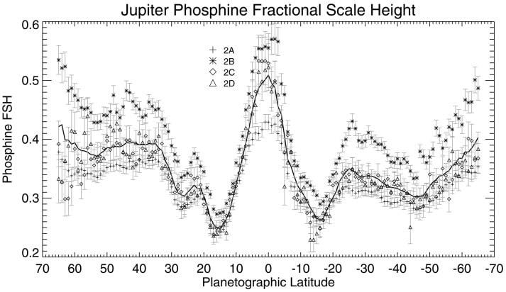 graphique spectre phosphine planète jupiter