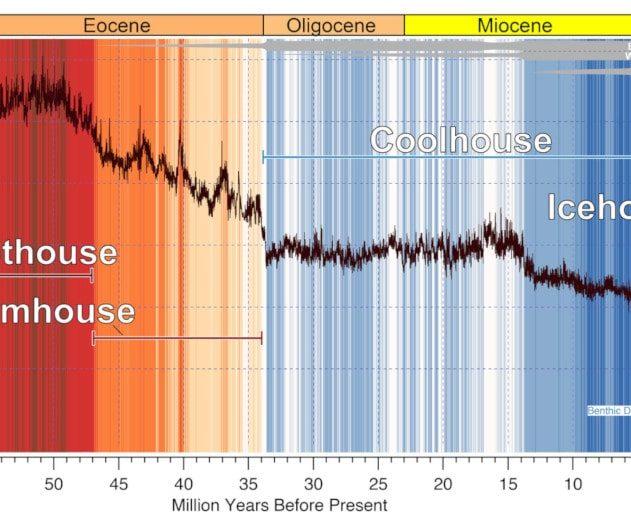 historique climat terre prévisions