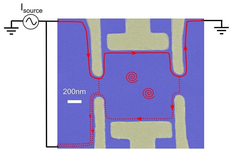 interferometre anyons