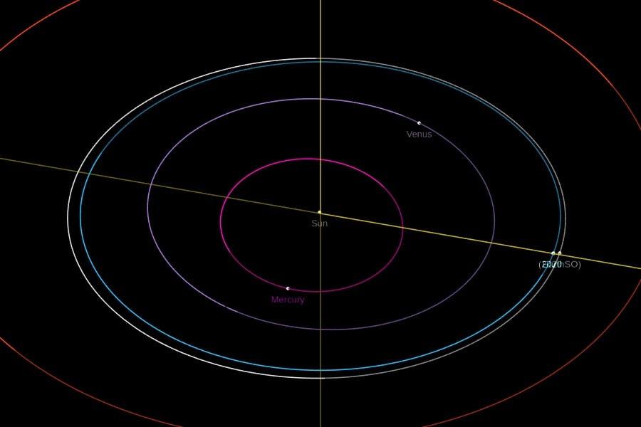 orbite mini-lune