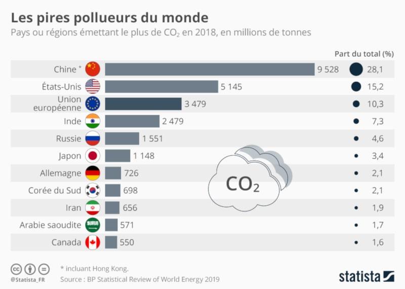 pays pollueurs CO2