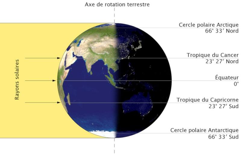 position terre équinoxes