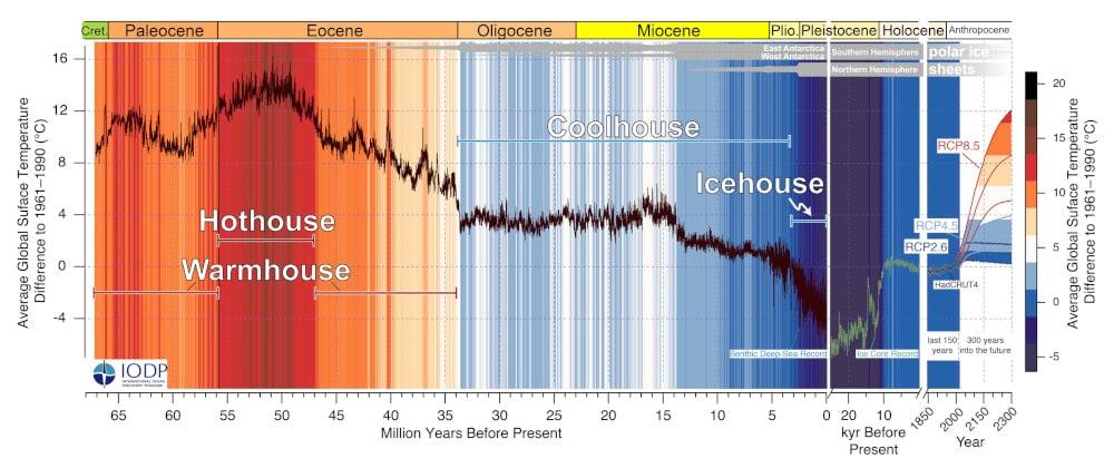 prévisions climat terre