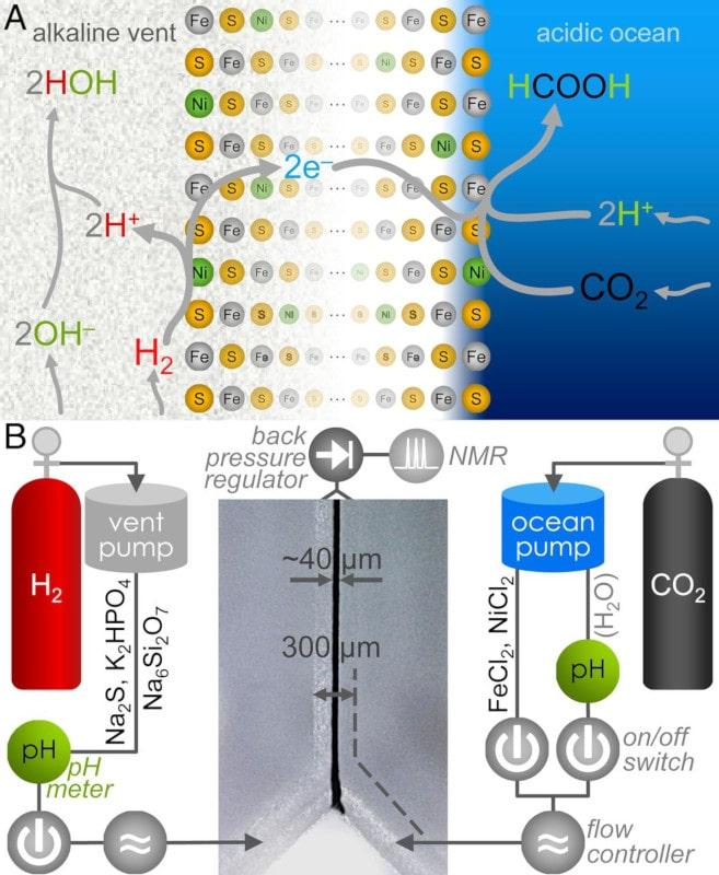 schéma processus réduction CO2