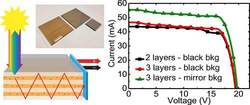 schema comparaison couches panneau solaire transparent