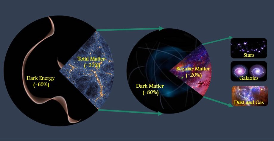 schema matiere energie totale univers comparaison