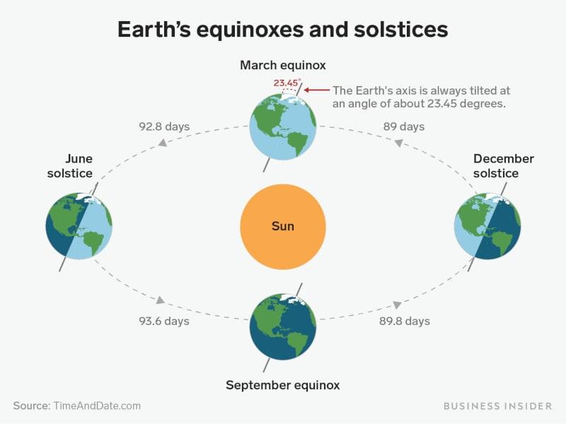schéma solstices équinoxes