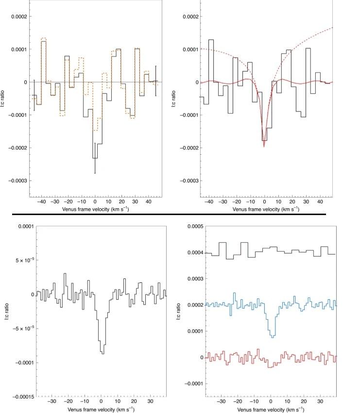 spectre phosphine vénus atmosphère jcmt alma