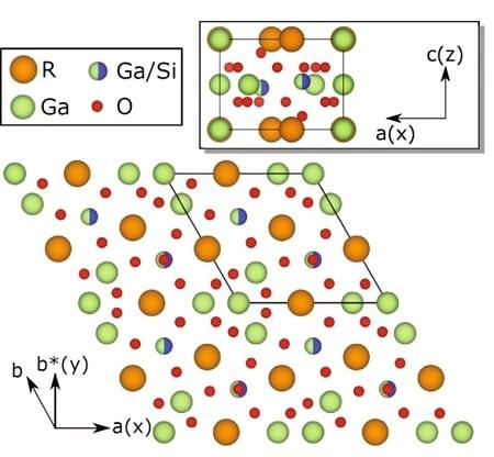 structure cristalline langasite symétrie effet magnétoélectrique