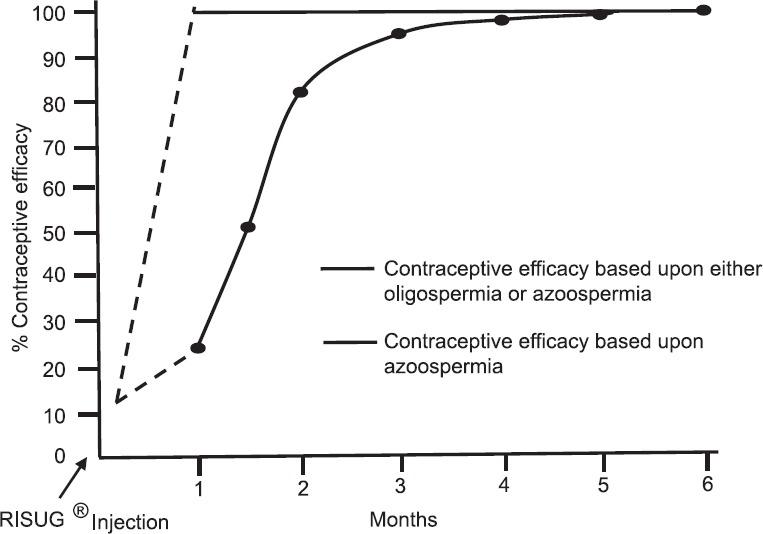 évolution efficacité contraception homme
