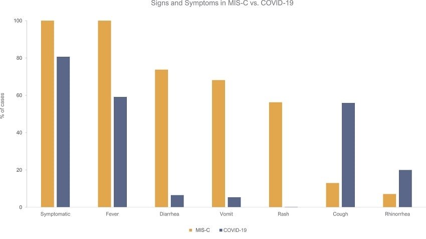 symptomes misc