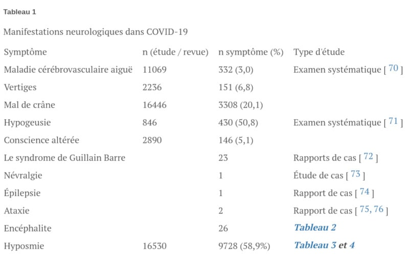 symptômes neurologiques covid-19
